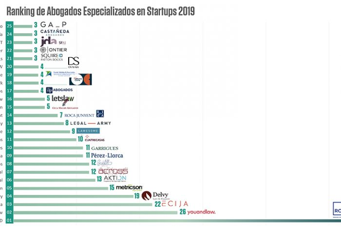 Ranking despachos de abogados especializados en start-ups 2019