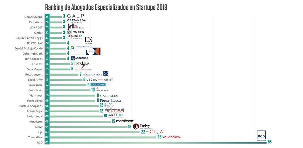 Ranking despachos de abogados especializados en start-ups 2019