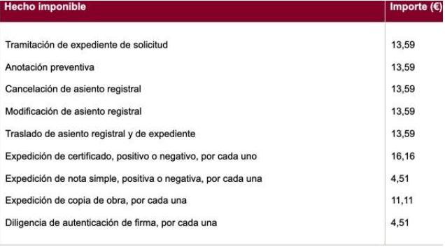 tabla adjuntada del sitio web del Registro de la Propiedad Intelectual