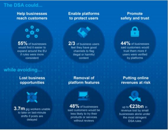 The impact of the Digital Services Act on business user